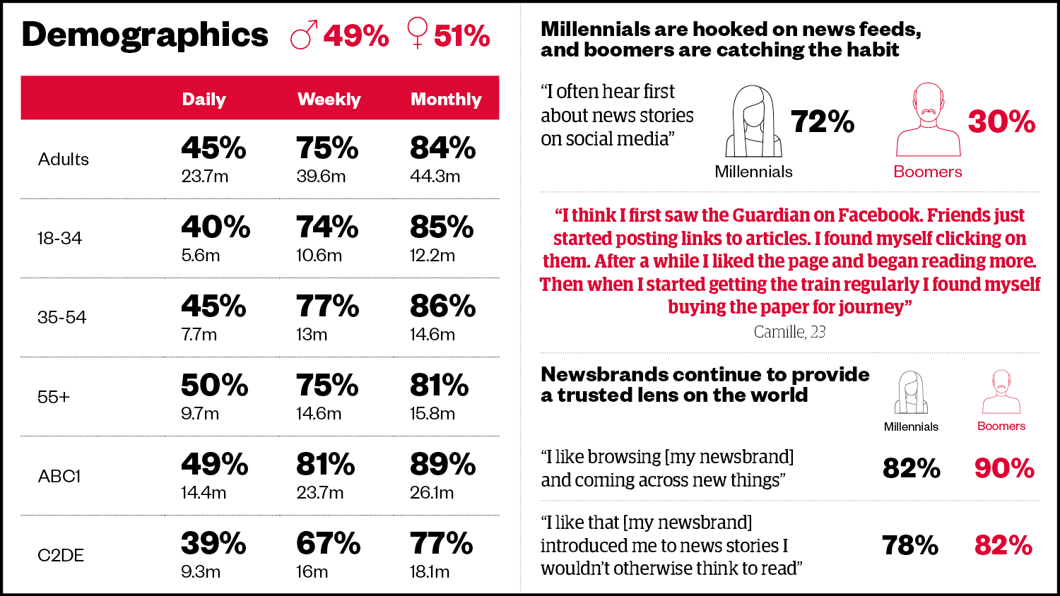 Newsbrand audience data